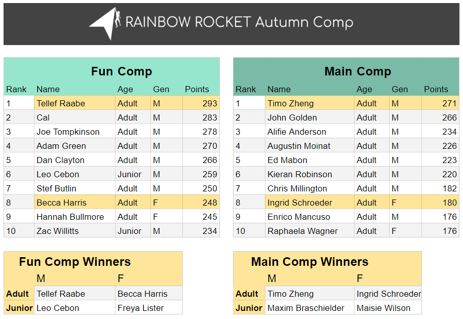 https://rainbowrocket.cc/wp-content/uploads/2018/11/Autumn-Competition-results-scores-INSTA-914x630.png